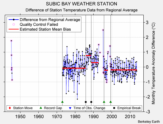 SUBIC BAY WEATHER STATION difference from regional expectation