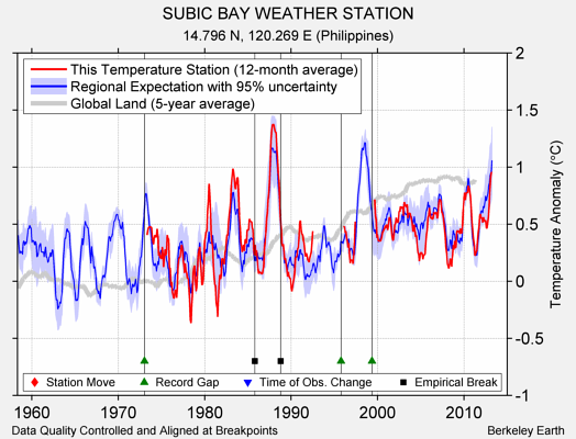 SUBIC BAY WEATHER STATION comparison to regional expectation