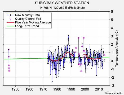SUBIC BAY WEATHER STATION Raw Mean Temperature