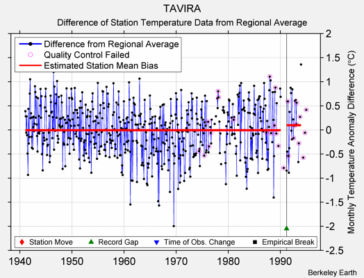 TAVIRA difference from regional expectation