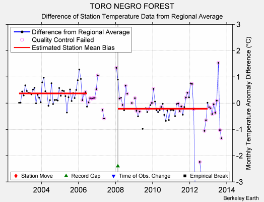 TORO NEGRO FOREST difference from regional expectation