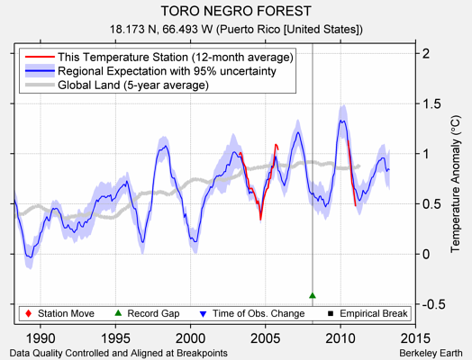 TORO NEGRO FOREST comparison to regional expectation