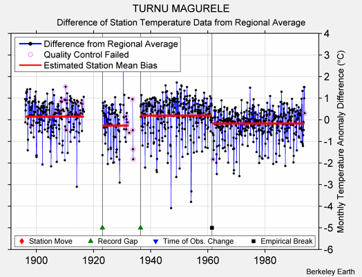TURNU MAGURELE difference from regional expectation