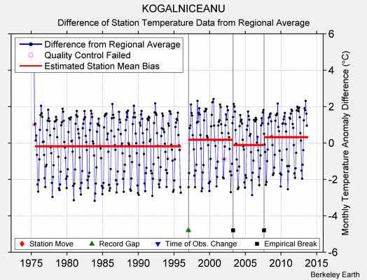 KOGALNICEANU difference from regional expectation