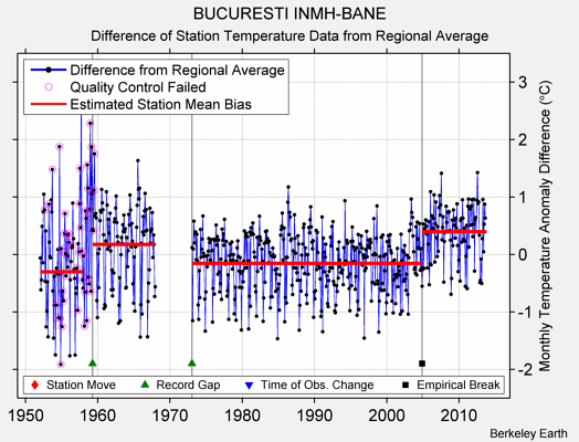 BUCURESTI INMH-BANE difference from regional expectation