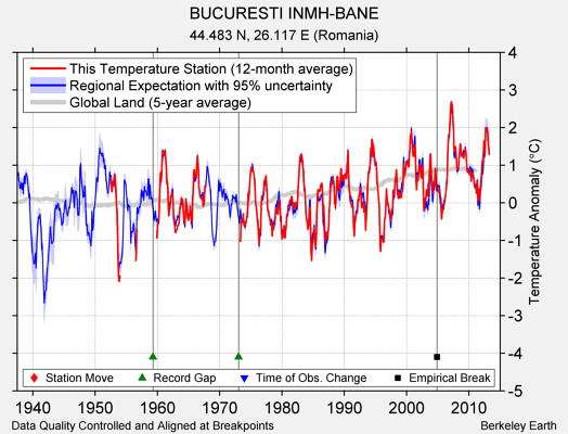 BUCURESTI INMH-BANE comparison to regional expectation