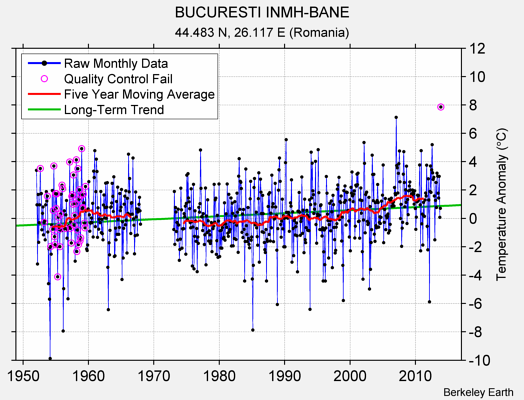BUCURESTI INMH-BANE Raw Mean Temperature