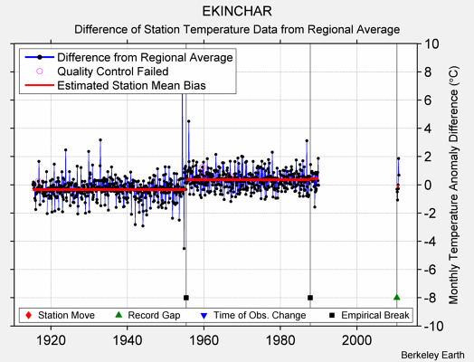 EKINCHAR difference from regional expectation