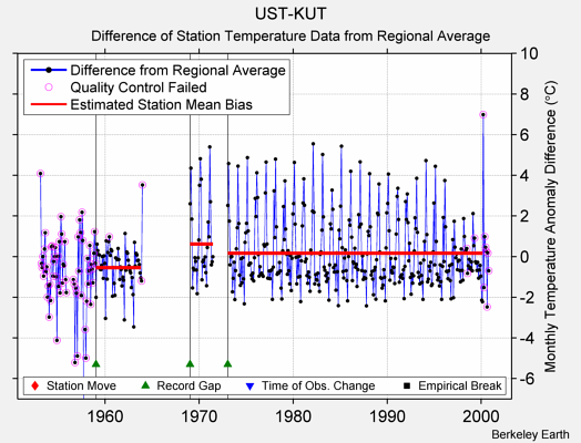 UST-KUT difference from regional expectation