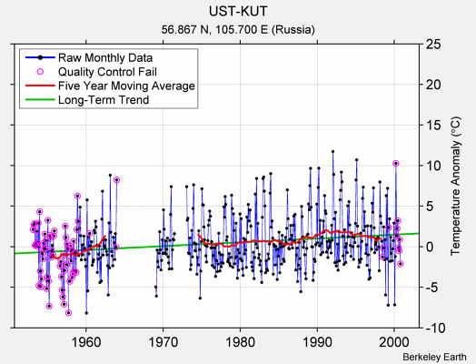 UST-KUT Raw Mean Temperature