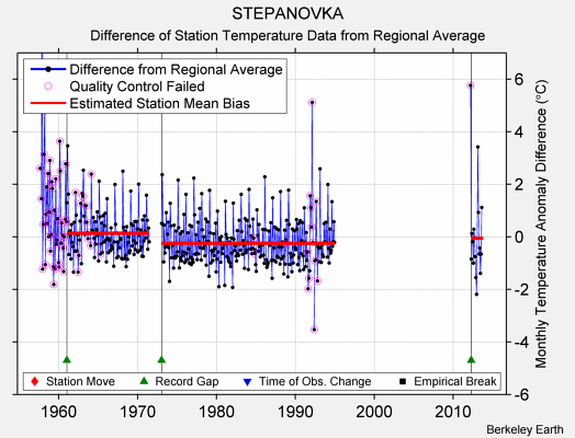 STEPANOVKA difference from regional expectation