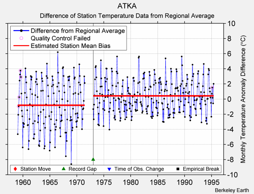 ATKA difference from regional expectation