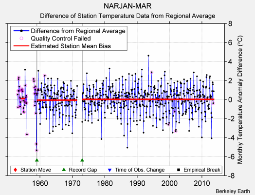 NARJAN-MAR difference from regional expectation