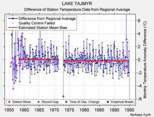 LAKE TAJMYR difference from regional expectation