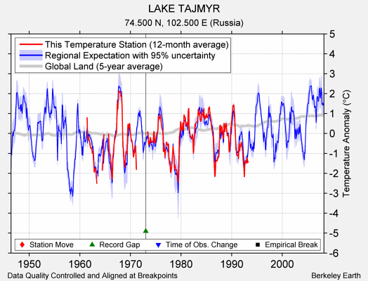 LAKE TAJMYR comparison to regional expectation