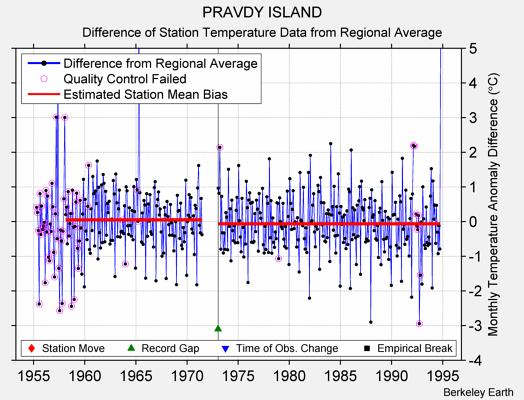 PRAVDY ISLAND difference from regional expectation