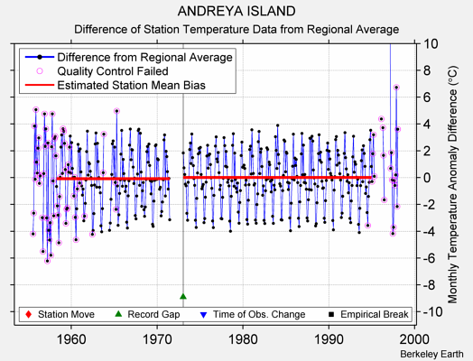 ANDREYA ISLAND difference from regional expectation