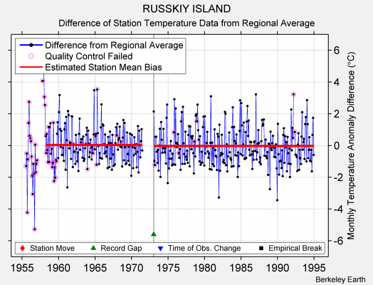 RUSSKIY ISLAND difference from regional expectation