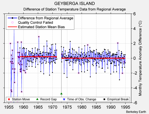 GEYBERGA ISLAND difference from regional expectation