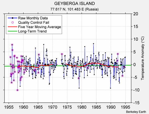 GEYBERGA ISLAND Raw Mean Temperature