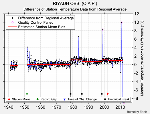 RIYADH OBS. (O.A.P.) difference from regional expectation