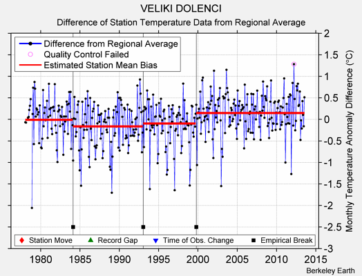 VELIKI DOLENCI difference from regional expectation