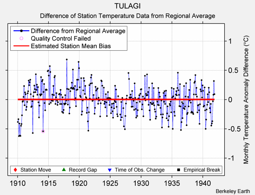 TULAGI difference from regional expectation