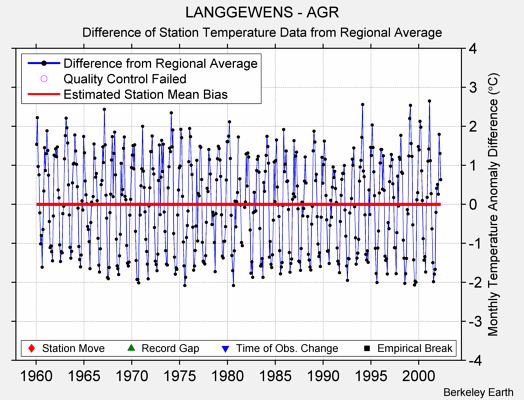 LANGGEWENS - AGR difference from regional expectation