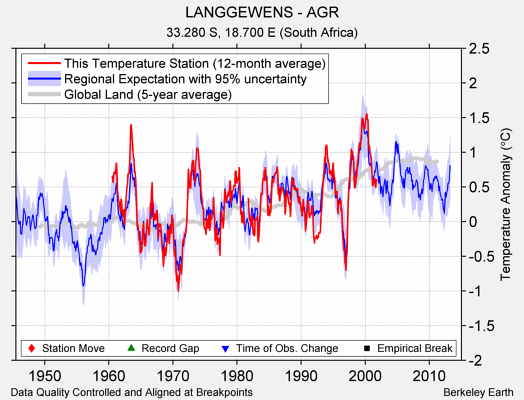 LANGGEWENS - AGR comparison to regional expectation