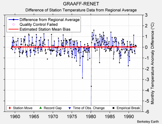 GRAAFF-RENET difference from regional expectation