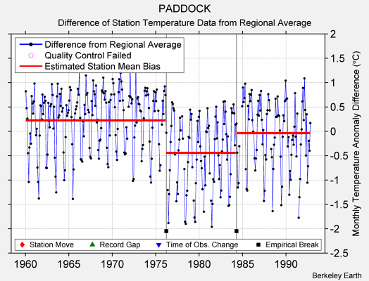 PADDOCK difference from regional expectation