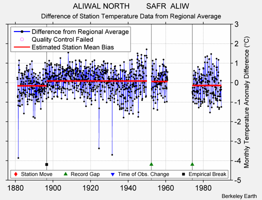 ALIWAL NORTH        SAFR  ALIW difference from regional expectation