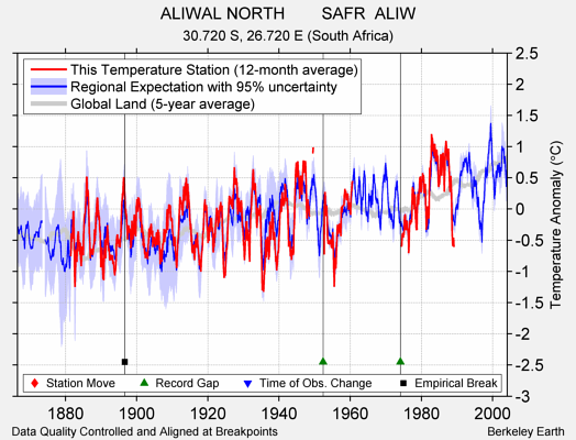 ALIWAL NORTH        SAFR  ALIW comparison to regional expectation