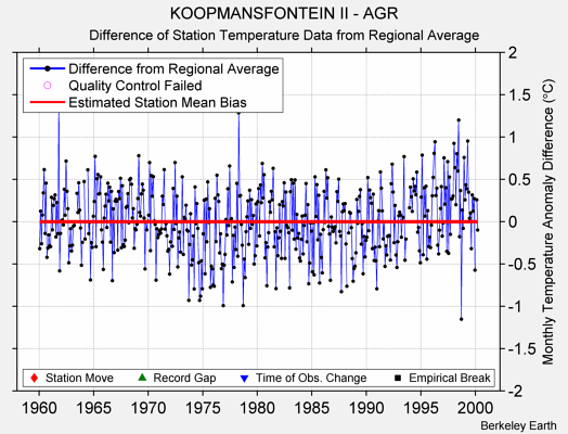 KOOPMANSFONTEIN II - AGR difference from regional expectation