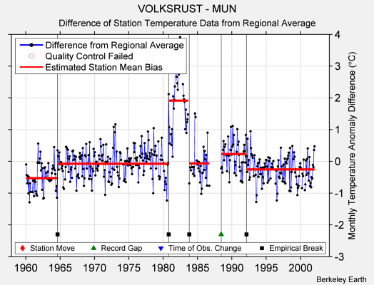 VOLKSRUST - MUN difference from regional expectation