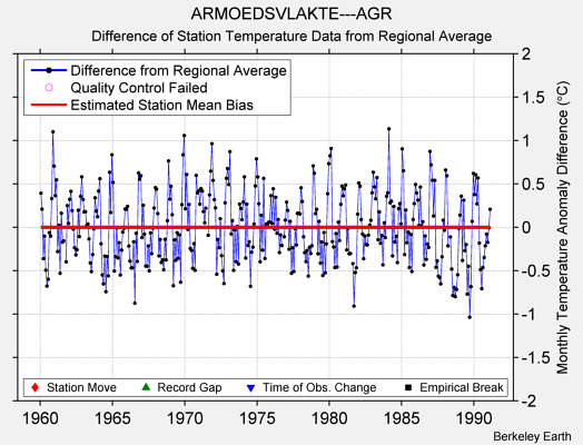 ARMOEDSVLAKTE---AGR difference from regional expectation