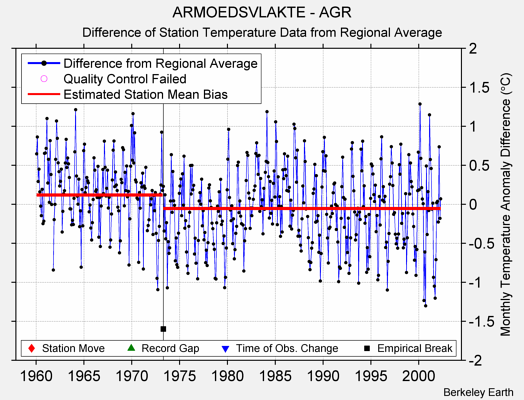ARMOEDSVLAKTE - AGR difference from regional expectation