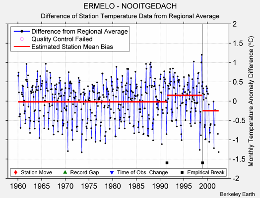 ERMELO - NOOITGEDACH difference from regional expectation
