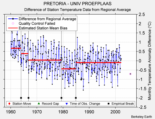 PRETORIA - UNIV PROEFPLAAS difference from regional expectation