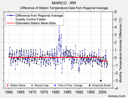 MARICO - IRR difference from regional expectation
