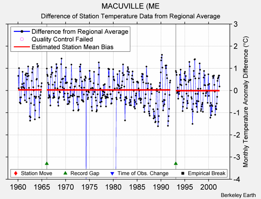 MACUVILLE (ME difference from regional expectation