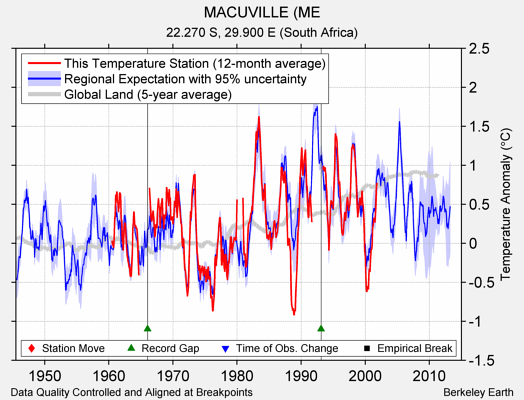 MACUVILLE (ME comparison to regional expectation