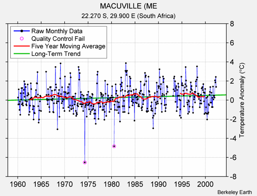 MACUVILLE (ME Raw Mean Temperature