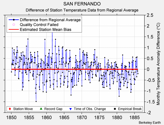 SAN FERNANDO difference from regional expectation