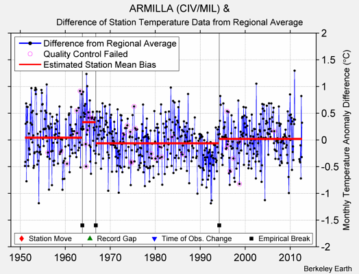 ARMILLA (CIV/MIL) & difference from regional expectation