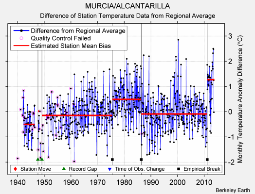 MURCIA/ALCANTARILLA difference from regional expectation