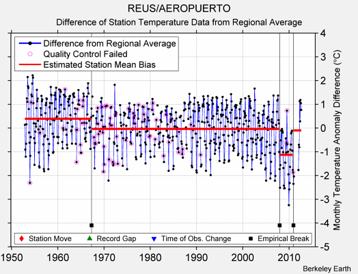 REUS/AEROPUERTO difference from regional expectation