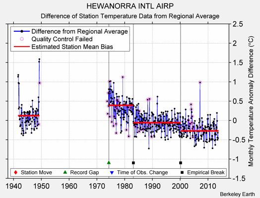 HEWANORRA INTL AIRP difference from regional expectation