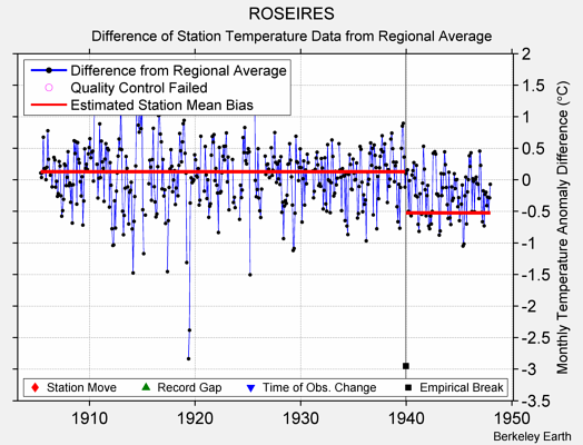 ROSEIRES difference from regional expectation