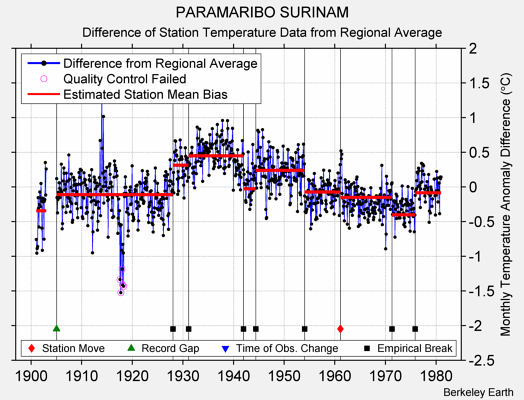 PARAMARIBO SURINAM difference from regional expectation